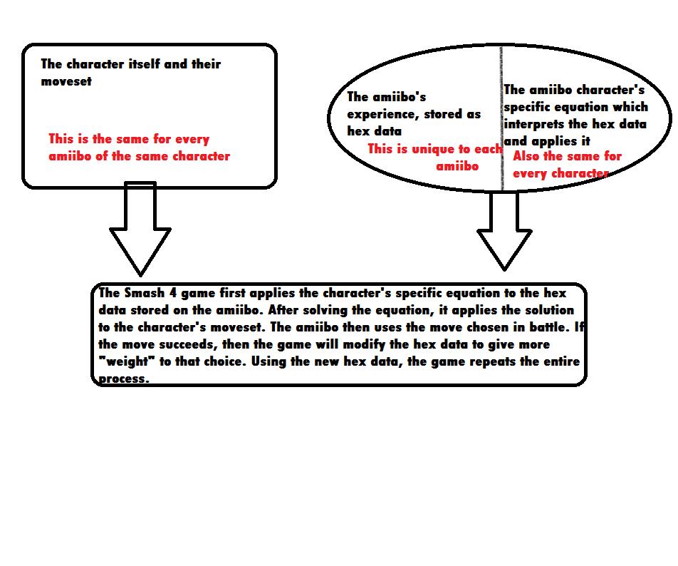 Amiibo process of thinking