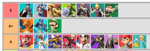 What's the deal with amiibo tier lists?